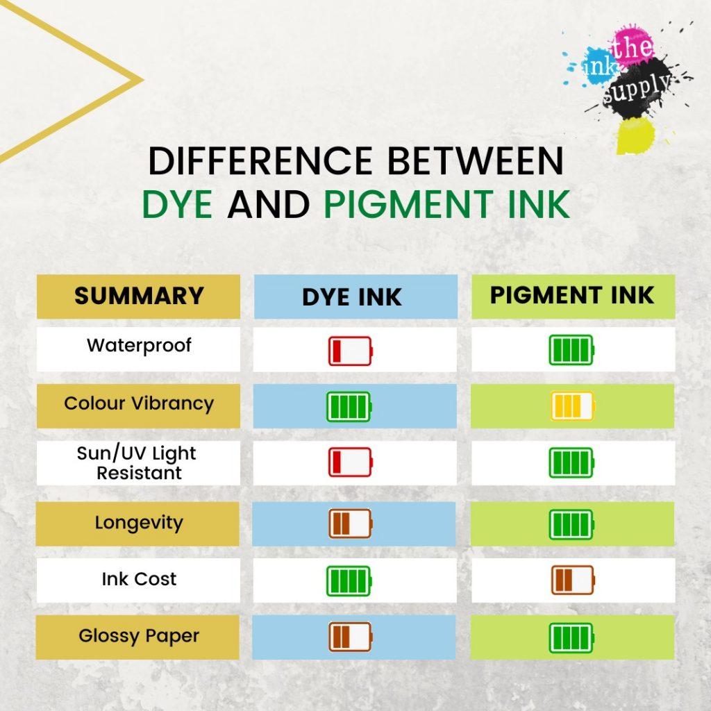 dye pigment ink